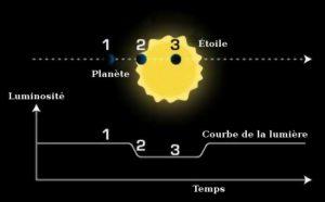 Transit d'exoplanète